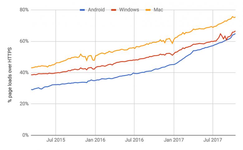 Google Chrome označí všechny ne https stránky jako nebezpečné - Tsunami Digital
